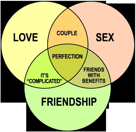 Love sex friendship venn diagram